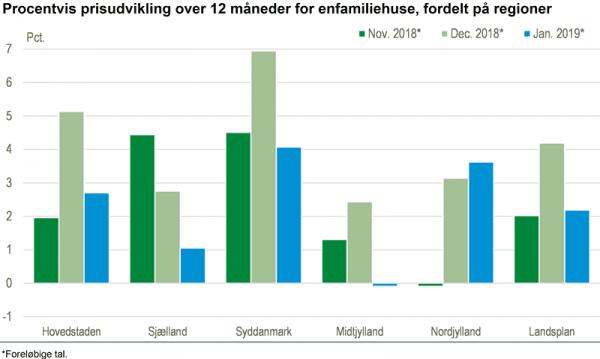 Priserne på huse stiger mest i Syddanmark